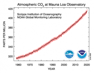 Atmospheric CO2 at Mauna Loa Obersvatory